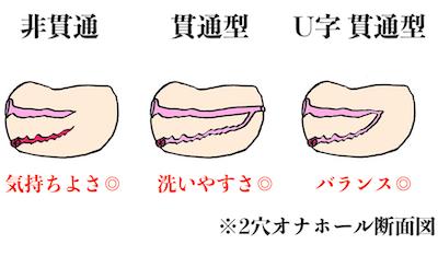 【図解】2穴オナホール種類別特徴まとめ